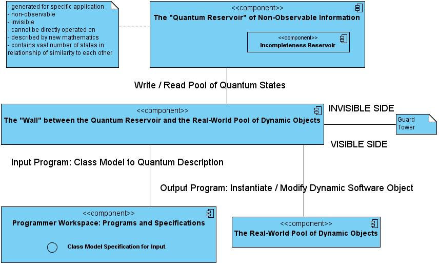 Design for a working quantum computer in software by alan n with contributions ccuart Images