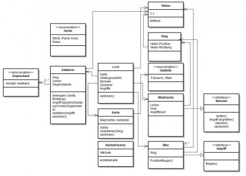 zauberlehrling_klassendiagramm